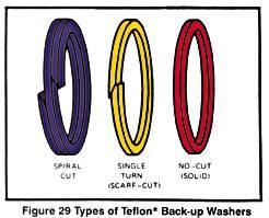 PTFE* Back-up Washers